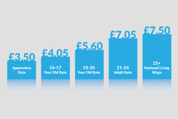 Changes to the National Minimum Wage and National Living Wage